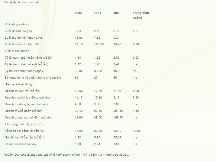 Các tỷ lệ tài chính chủ yếu