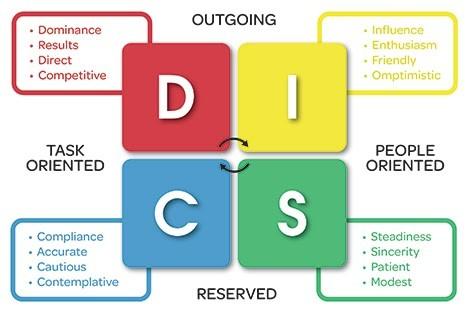 DISC là gì? Cách đọc biểu đồ DISC trong quản lý nhân sự